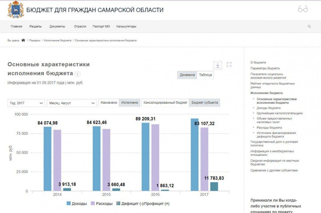 Скриншот сайта Бюджет для граждан Самарской области budget.minfin-samara.ru