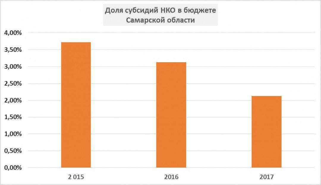 Доля субсидий НКО в Бюджете Самарской области