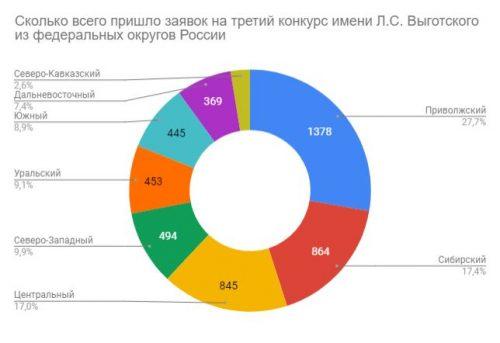 Приволжский федеральный округ – третий по числу победителей третьего Всероссийского конкурса имени Л.С. Выготского