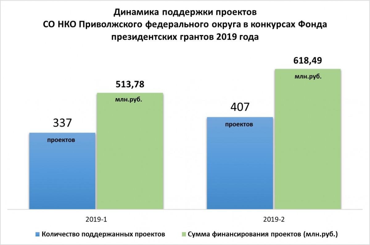 НКО ПФО: итоги Конкурсов президентских грантов 2019 года